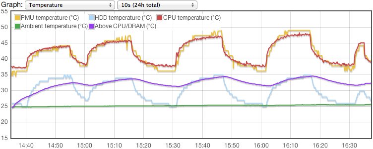 Cpufreq experiment temperatures.png